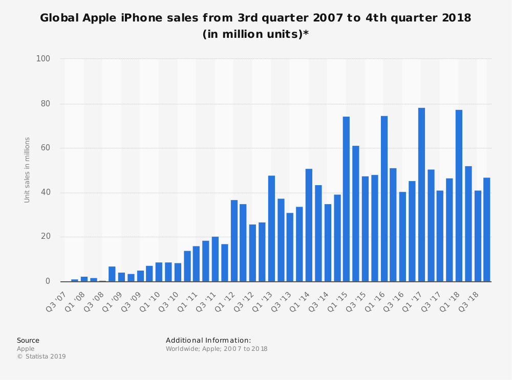 Global iPhone sales